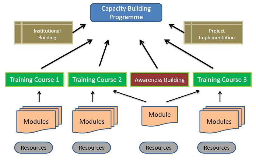 Material for the Capacity Development - Standards, Workflows ...
